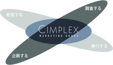 Cimplex Marketing Group